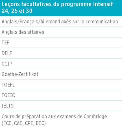 Intensive electives